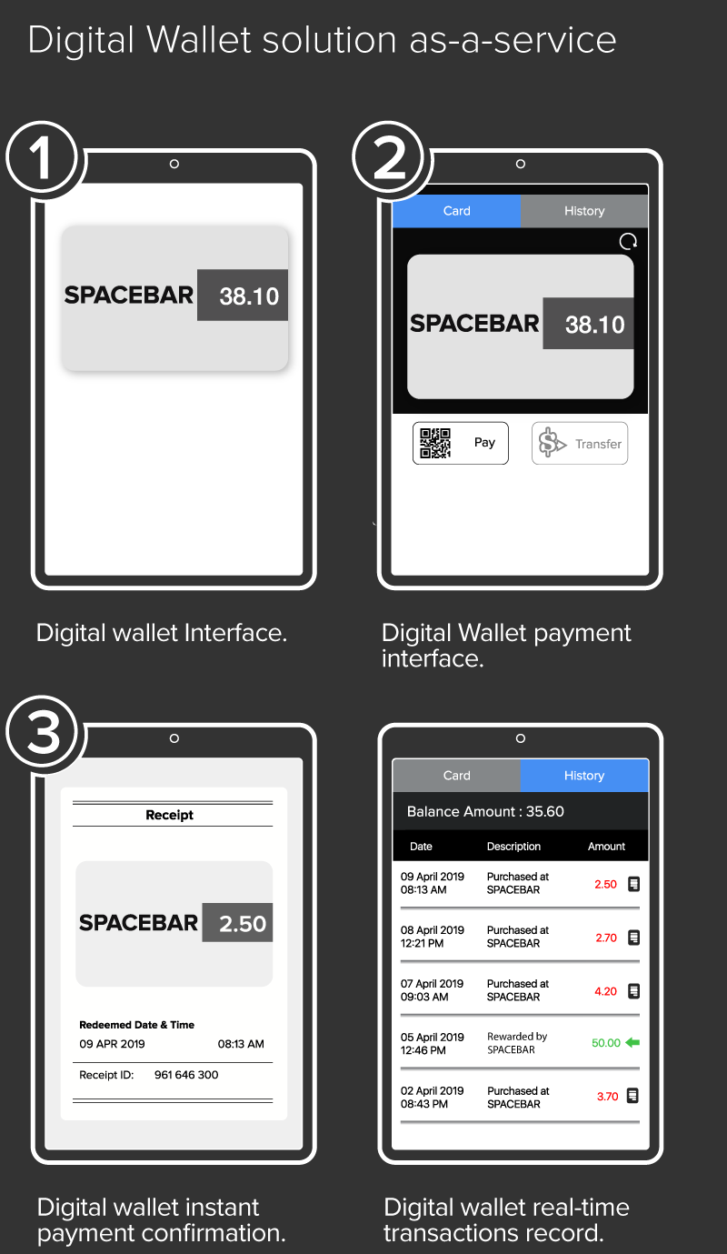 Bold.Pay Digital Wallet Solution